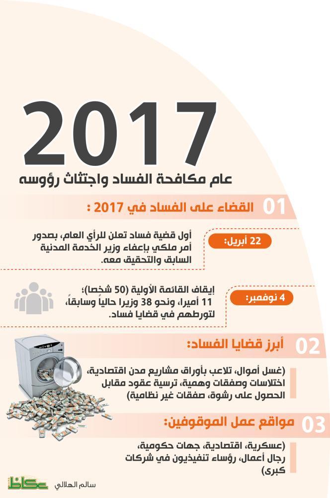 2017.. عام اجتثاث رؤوس «الفساد»