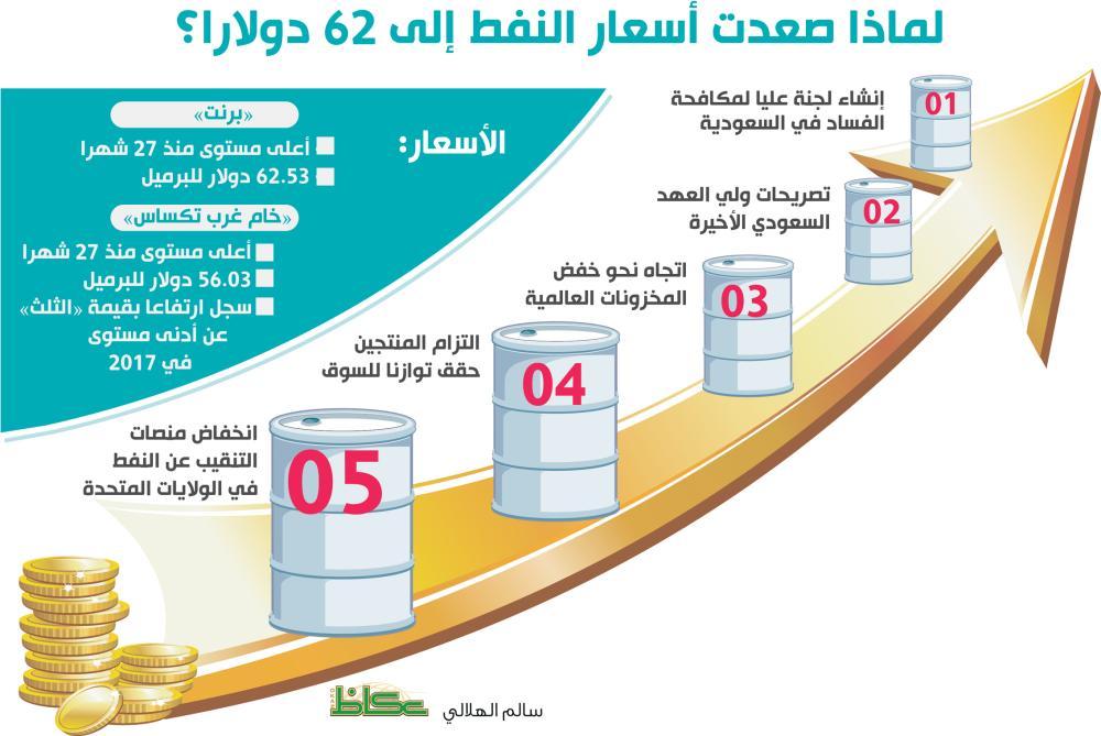 حملة «وأد الفساد» تقود النفط لاختراق حاجز 62 دولارا