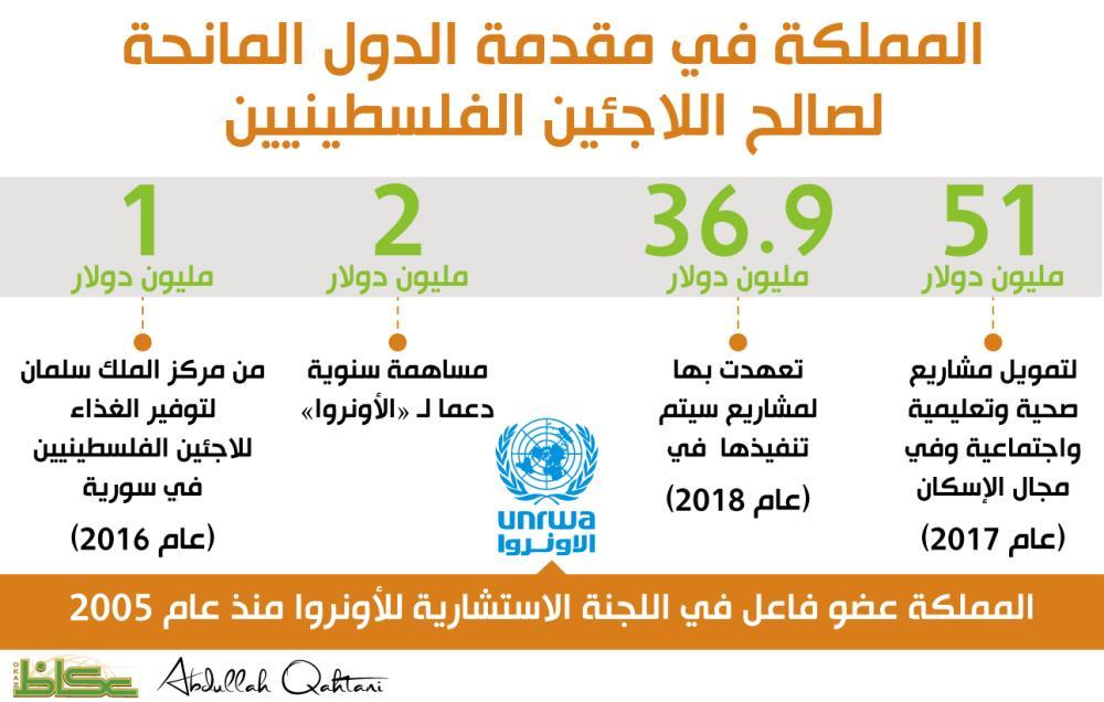 المملكة في مقدمة الدول المانحة لصالح اللاجئين الفلسطينيين