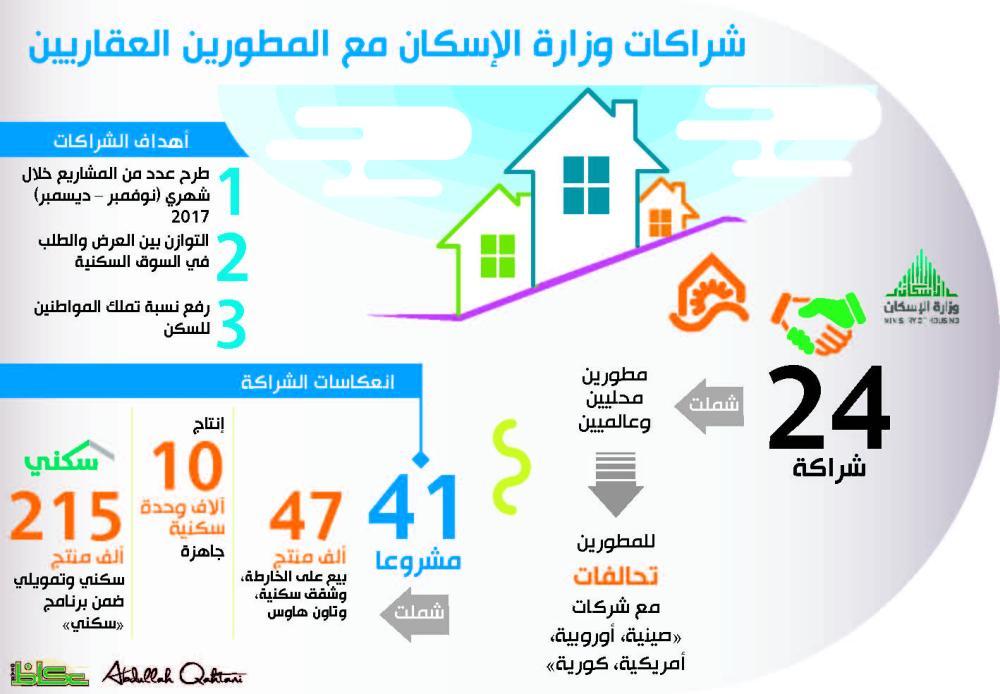شركات عالمية تتجه إلى السعودية للاستثمار في المساكن