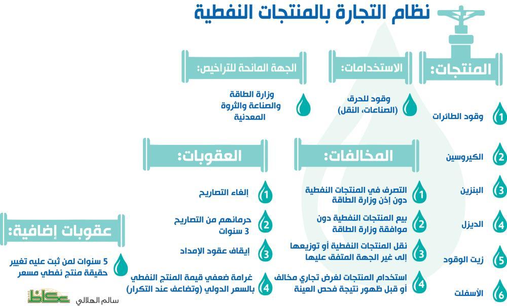 قصر استخدام المنتجات النفطية المسعّرة كـ«وقود» على النقل والصناعة