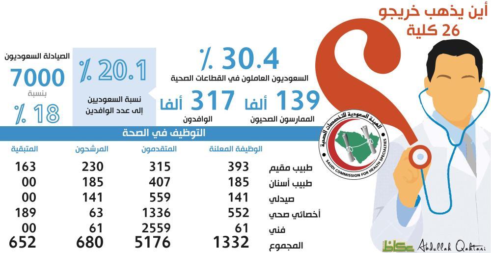أطباء سعوديون على «قائمة البطالة» لإشعار آخر!
