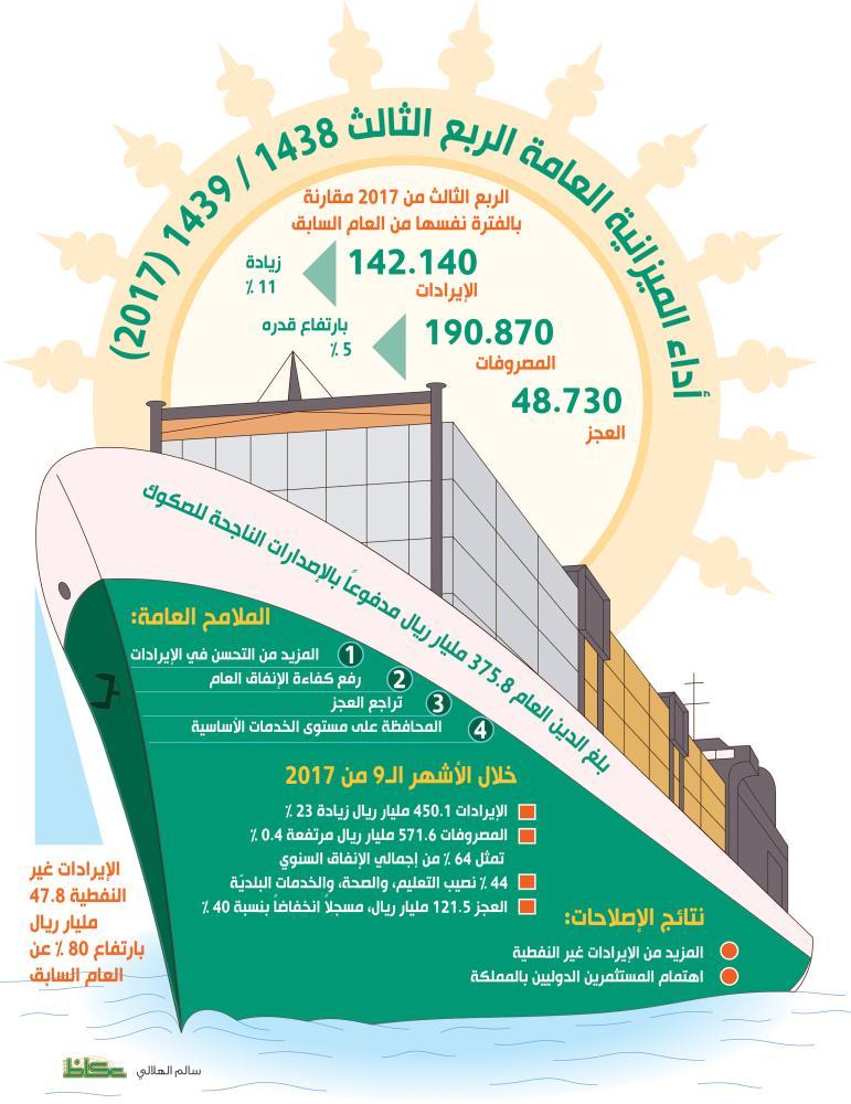 السعودية ترفع إيرادات «غير النفطي» %80.. وتقفز بالمصروفات لـ191 مليارا