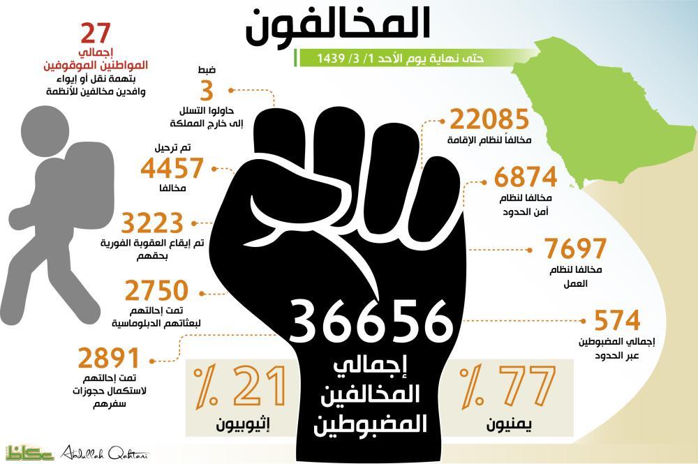 ضبط 37 ألف مخالف بحملة «وطن بلا مخالف»