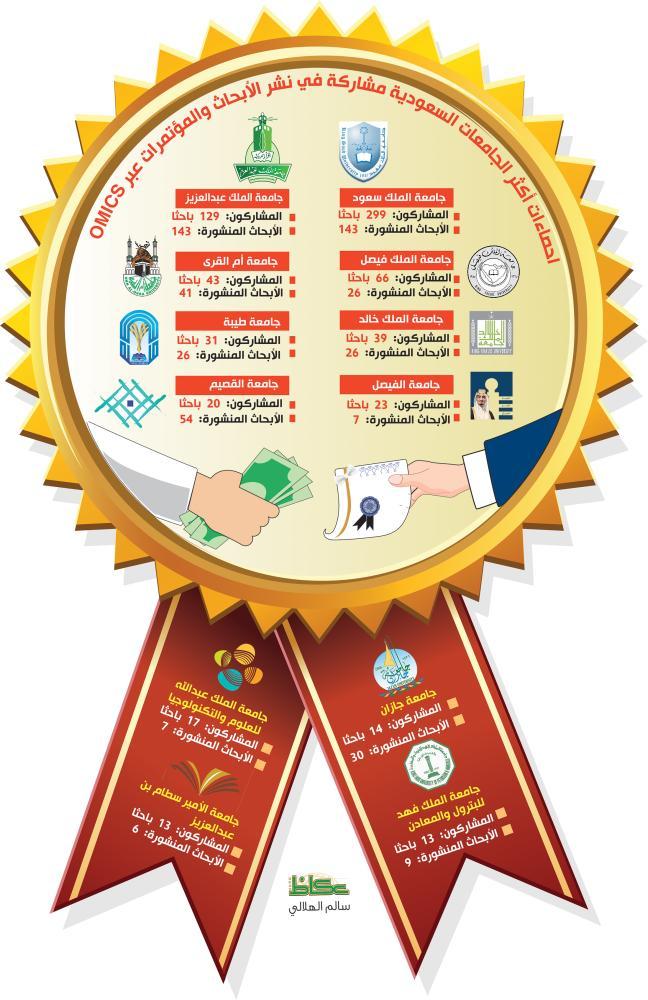 «عكاظ» تكشف تورط مئات الأكاديميين السـعوديين في نشر أبحاثهم عبر OMICS