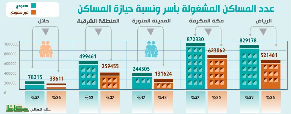 «الإحصاء»: 1.96 مليون مسكن مشغولة بأجانب.. ومكة الأعلى