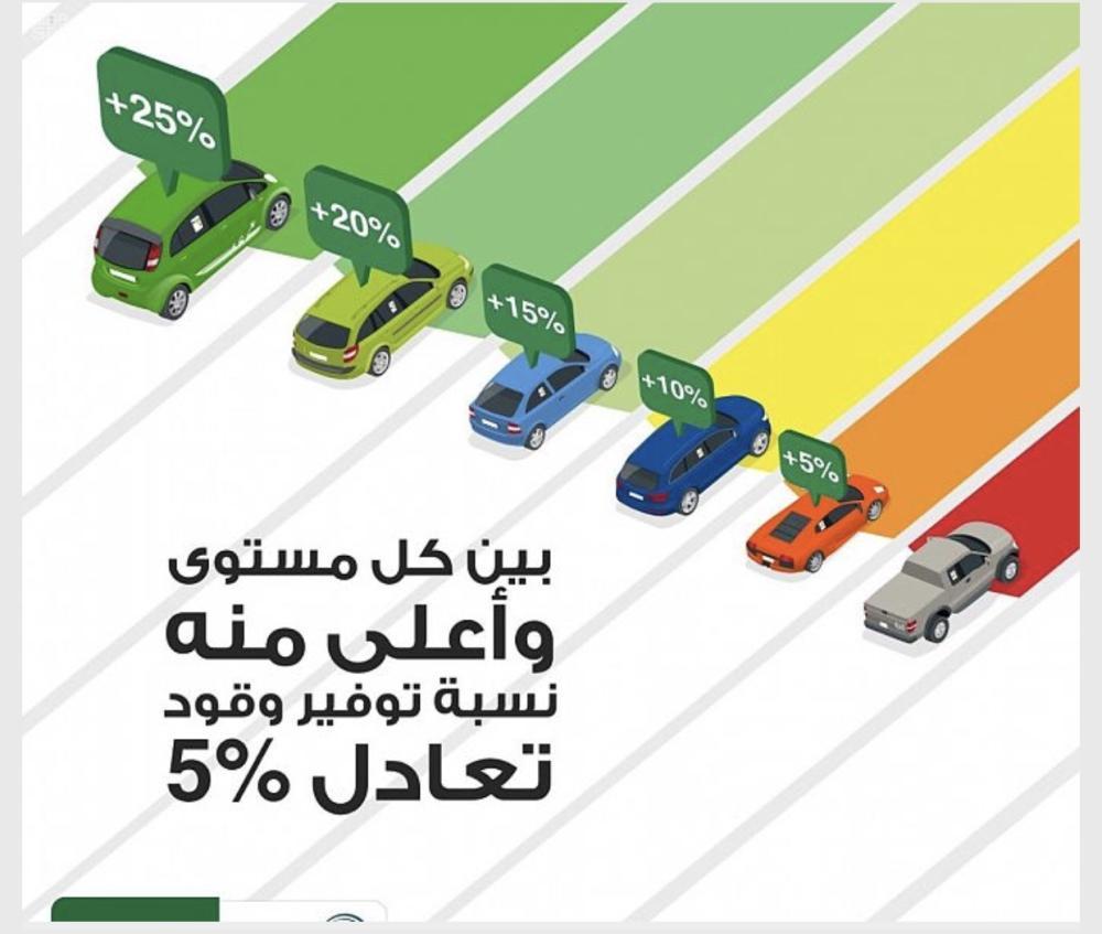 «بطاقة اقتصاد الوقود» تختار المركبة الأكثر توفيراً في استهلاك الطاقة