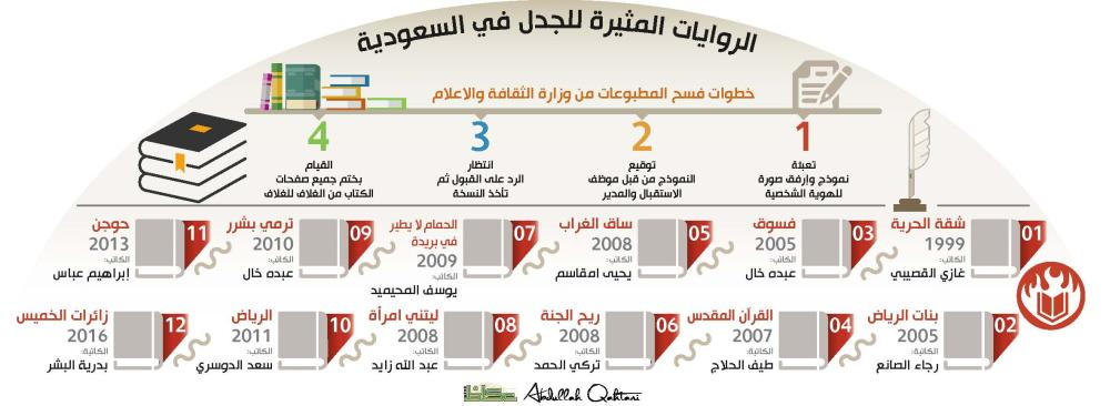 الروايات المثيرة للجدل في السعودية