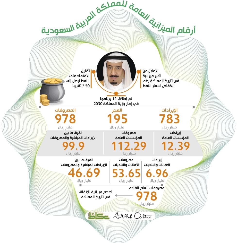 أرقام الميزانية العامة للمملكة العربية السعودية