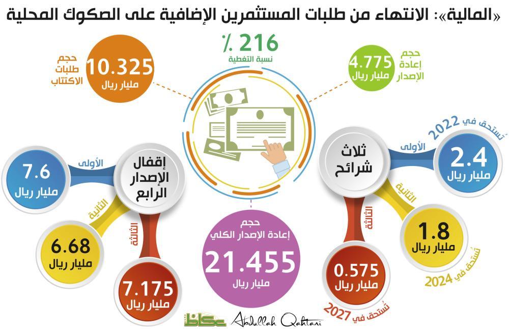 «المالية»: الانتهاء من طلبات المستثمرين الإضافية على الصكوك المحلية