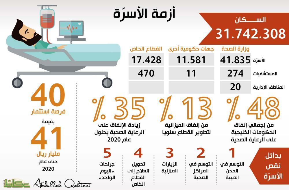 الصحة كيف الصحة أخبار السعودية صحيفة عكاظ