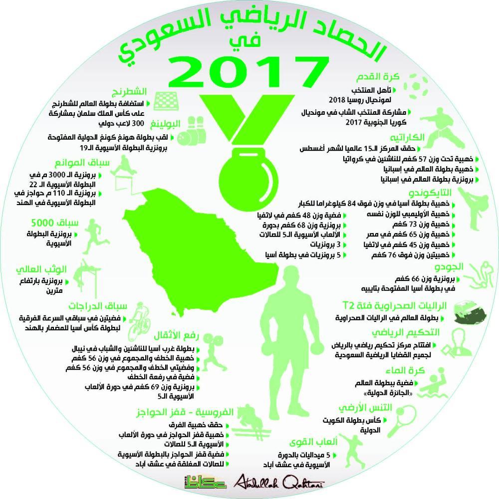الحصاد الرياضي السعودي في 2017