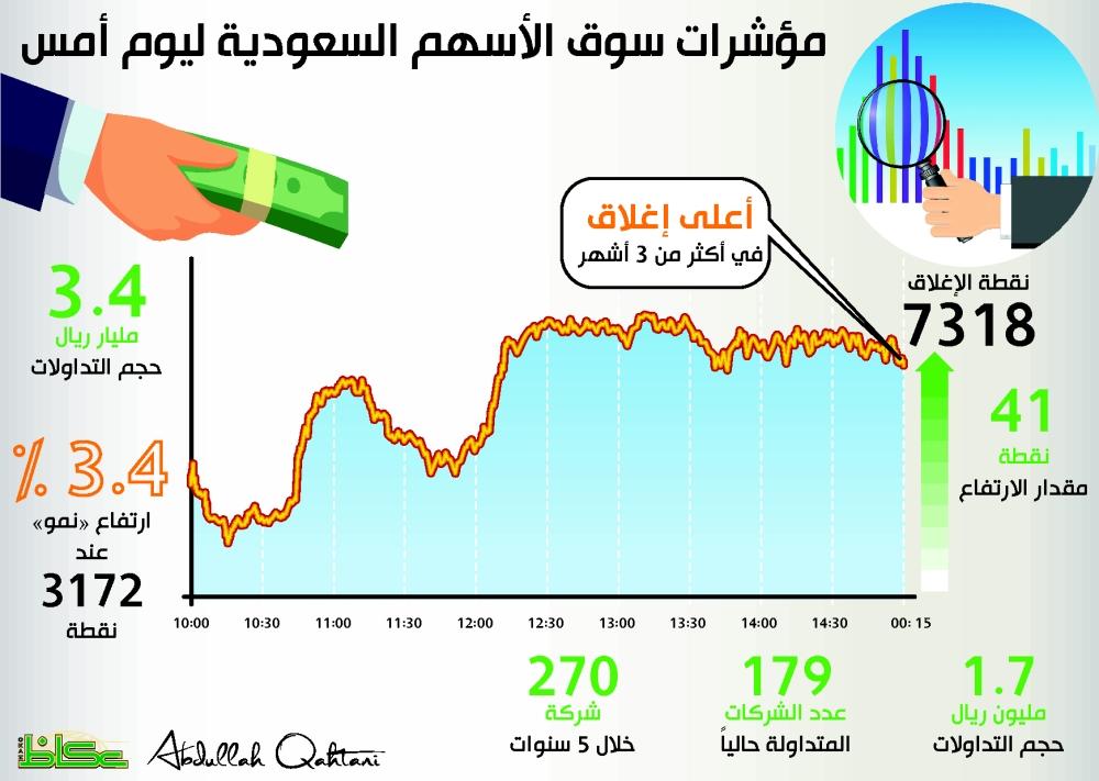 مؤشرات سوق الأسهم السعودية ليوم أمس