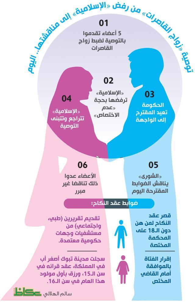 رغم رفض «الإسلامية».. «الشورى» يناقش «زواج القاصرات».. اليوم