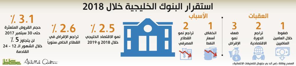 استقرار البنوك الخليجية خلال 2018