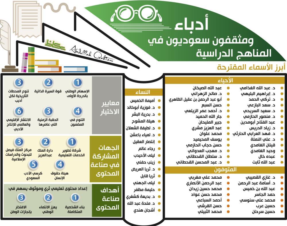 أدباء ومثقفون سعوديون في المناهج الدراسية