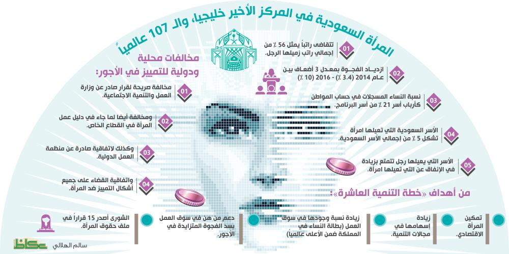 المرأة السعودية الشورى