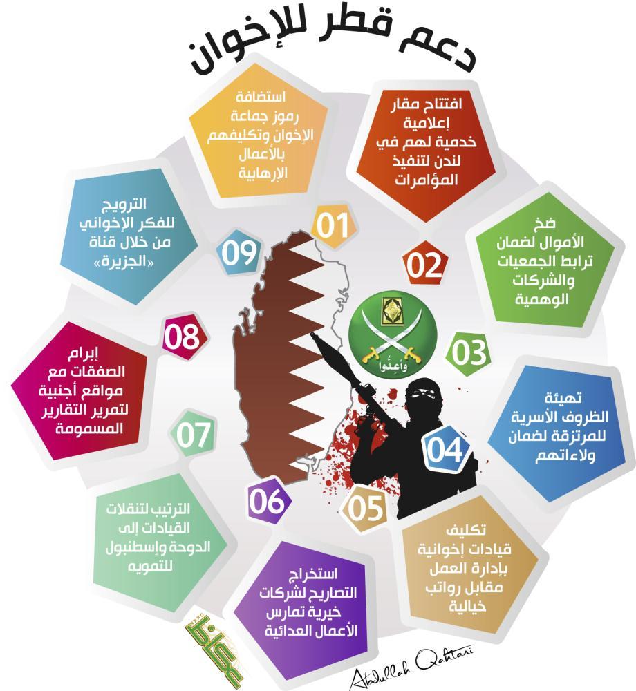 دعم قطر للإخوان