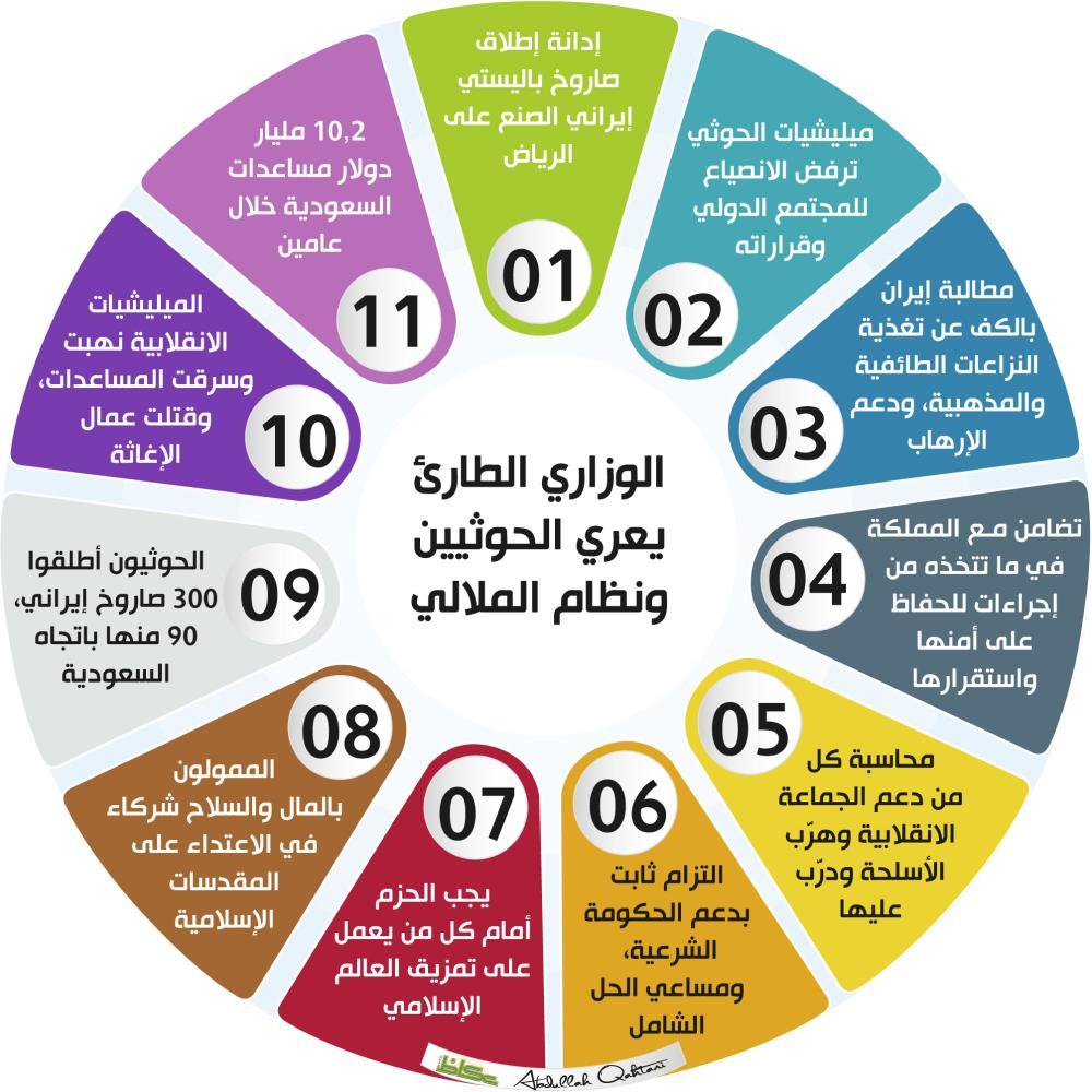 الوزاري الطارئ يعري الحوثيين ونظام الملالي