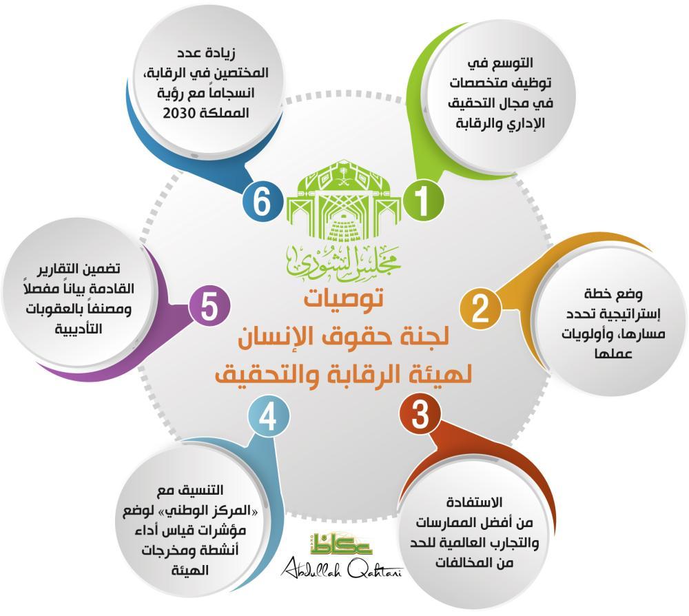 توصيات لجنة حقوق الإنسان لهيئة الرقابة والتحقيق