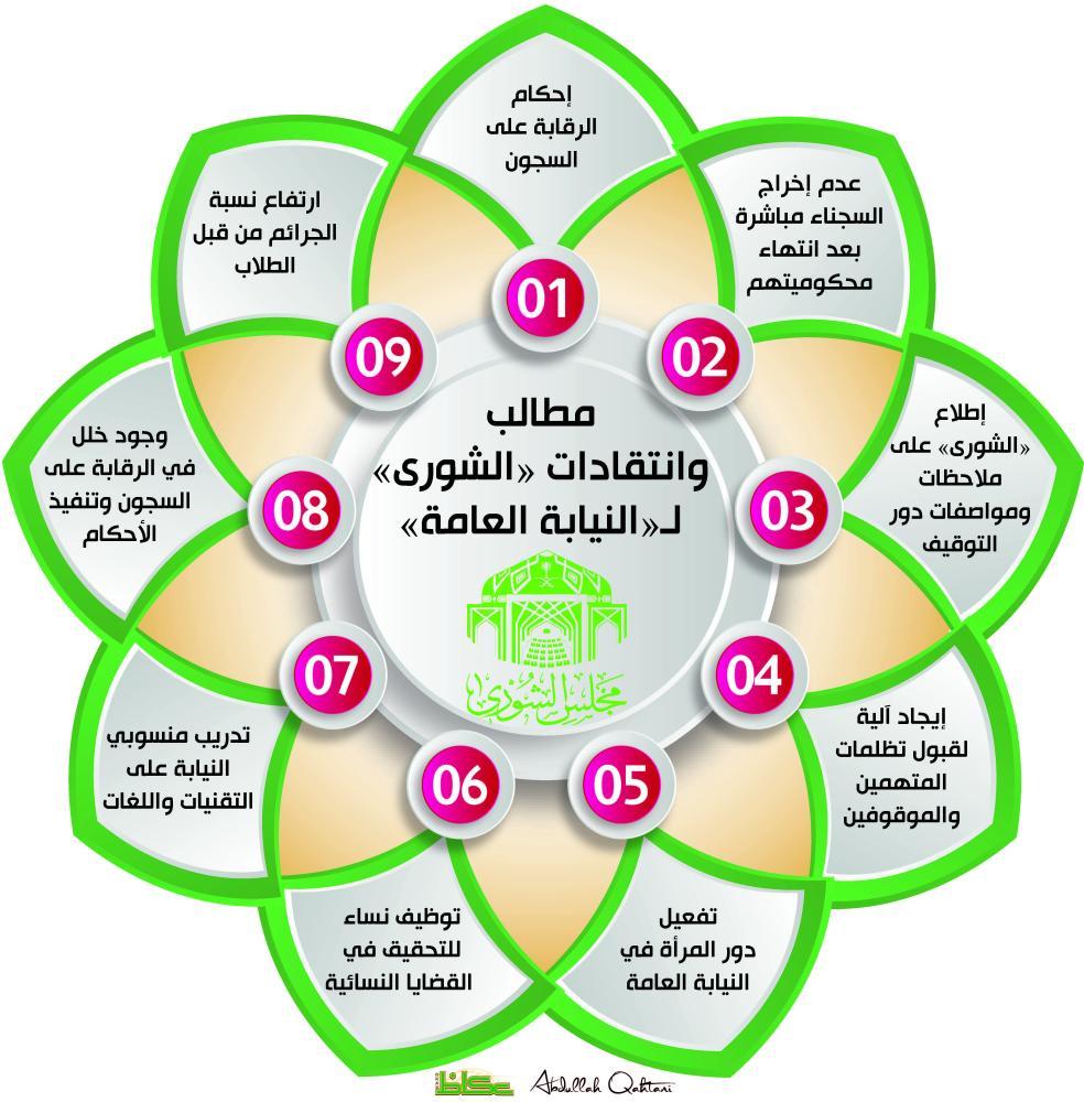 مطالب وانتقادات «الشورى» لـ«النيابة العامة»