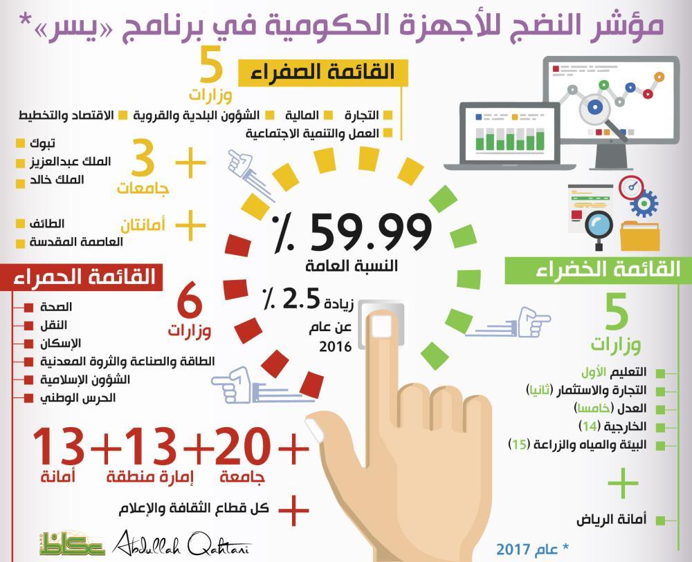 مؤشر النضج للأجهزة الحكومية في برنامج «يسر» عام 2017