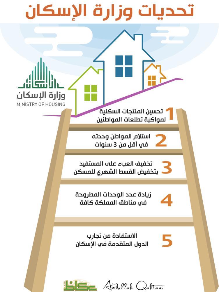 تحديات وزارة الإسكان