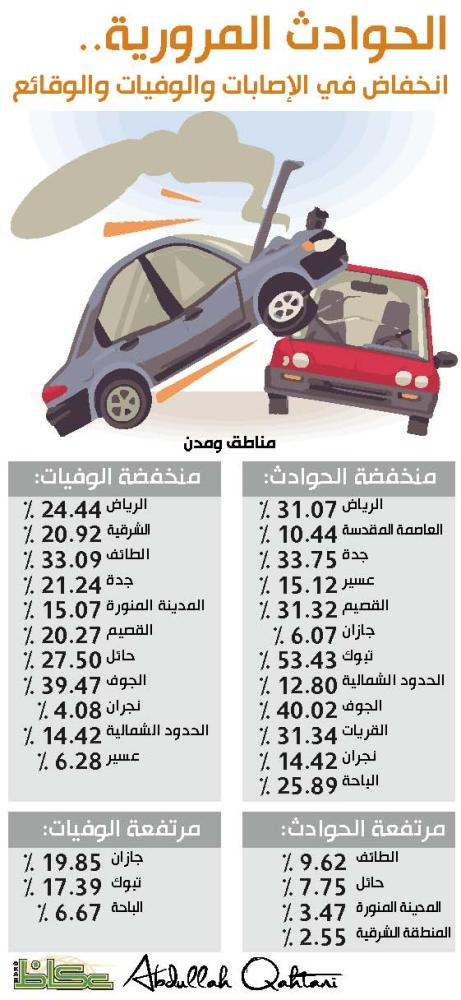 الحوادث المرورية.. انخفاض في الإصابات والوفيات والوقائع