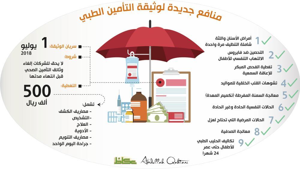 منافع جديدة لوثيقة التأمين الطبي