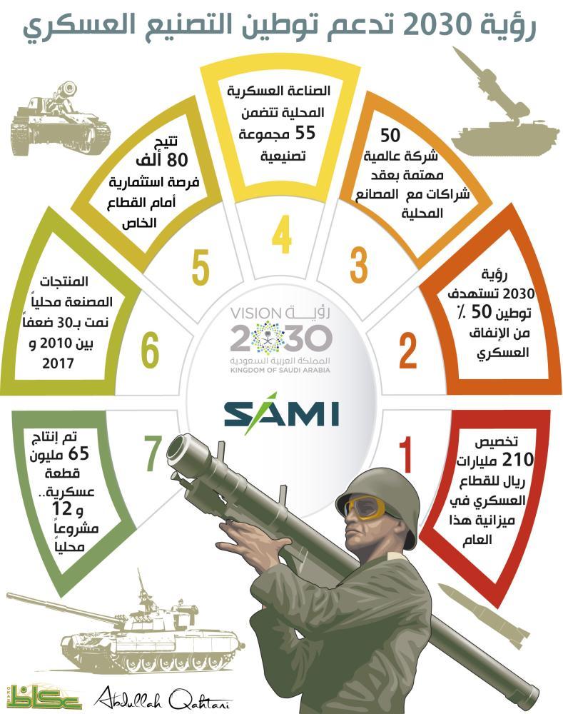 رؤية 2030 تدعم توطين التصنيع العسكري