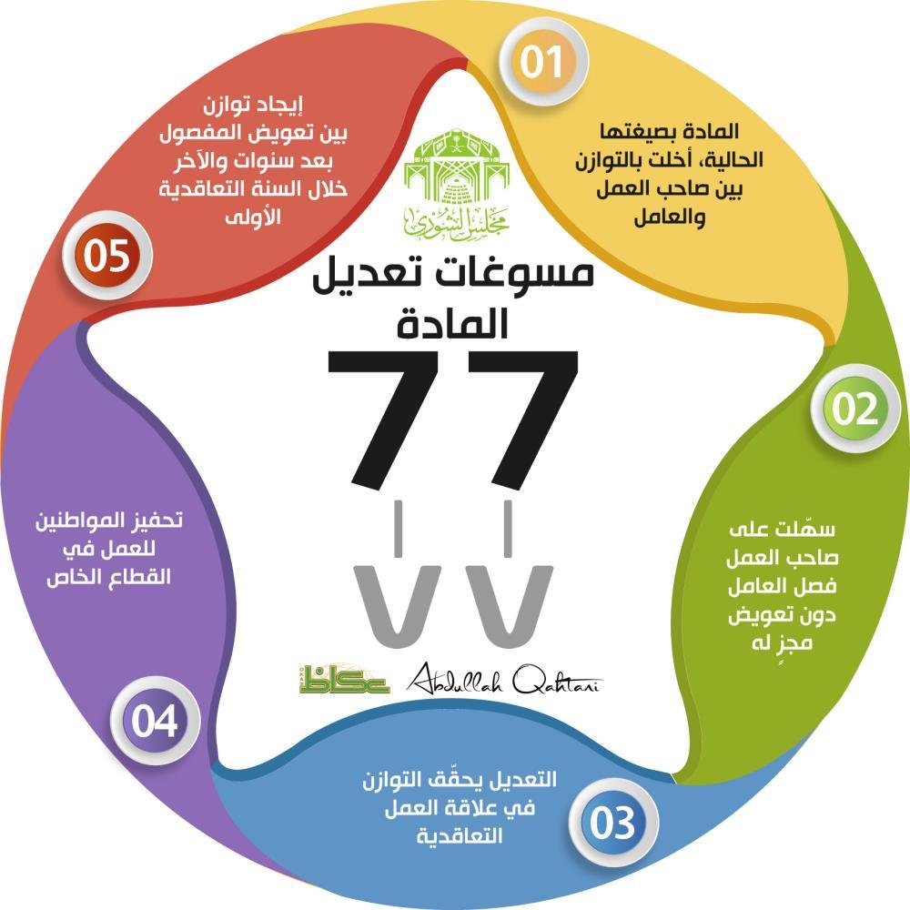 مسوغات تعديل المادة 77