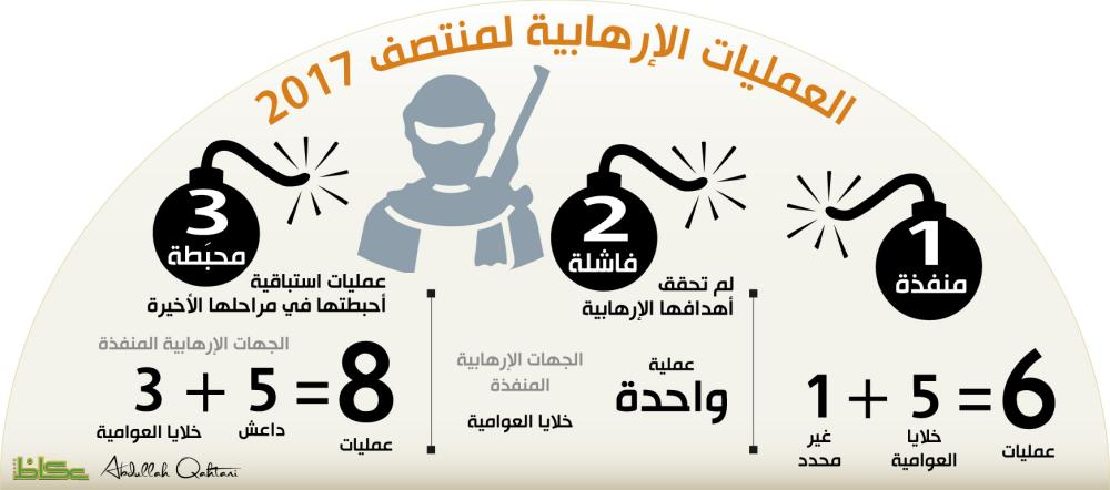 العمليات الإرهابية لمنتصف 2017