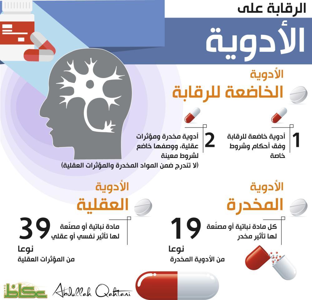 الرقابة على الأدوية