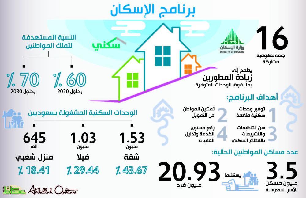 برنامج الإسكان