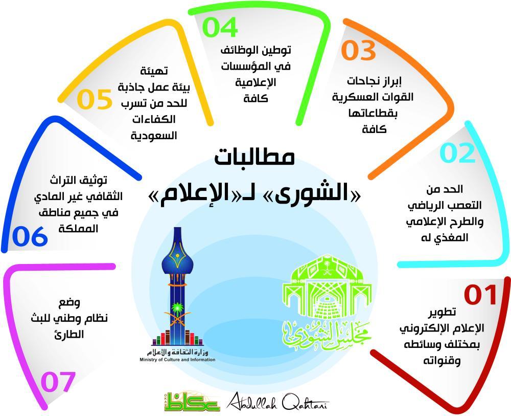 مطالبات «الشورى» لـ«الإعلام»