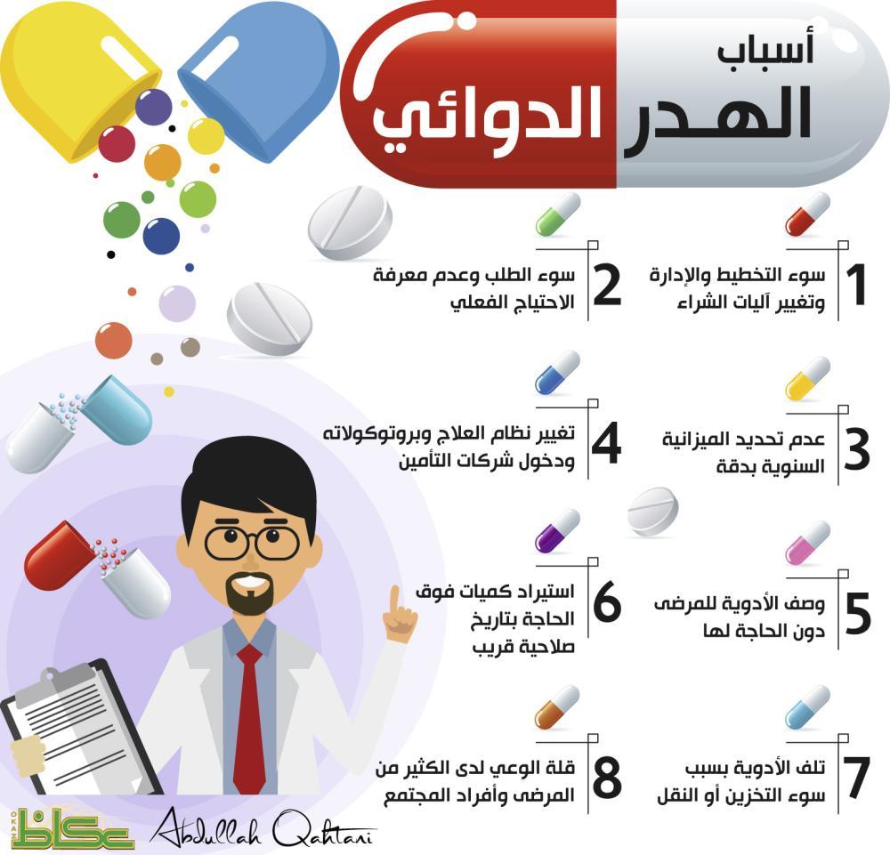أسباب الهدر الدوائي