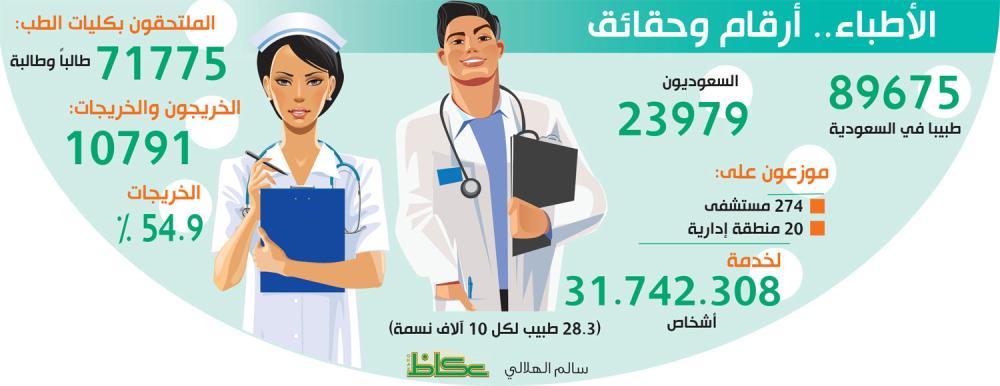 عجائب «الصحة»: «طبيب لكل 358 مريضاً» !