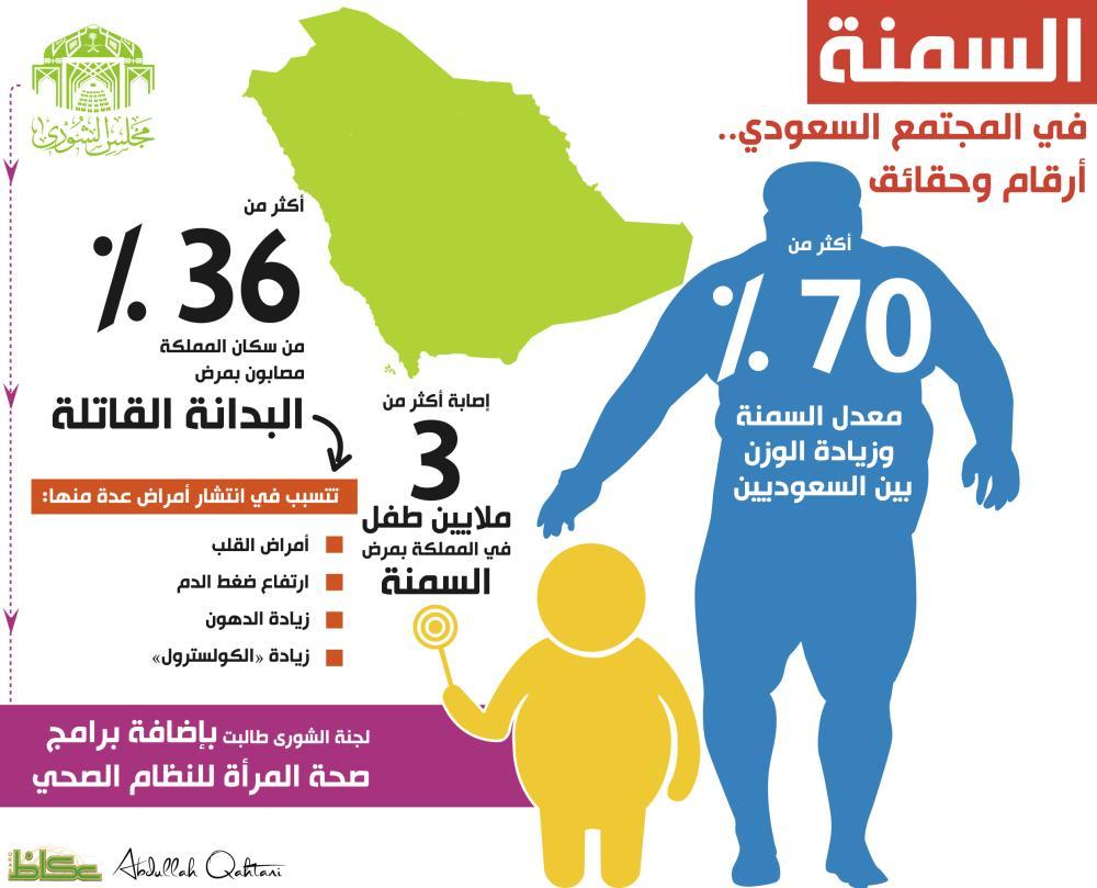 السمنة في المجتمع السعودي.. أرقام وحقائق