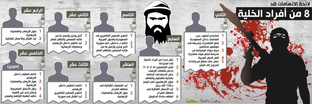 لائحة الاتهامات ضد 8 من أفراد الخلية