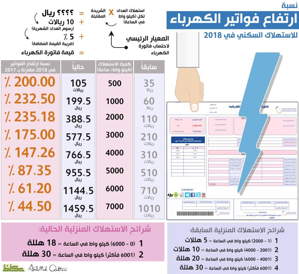 نسبة ارتفاع فواتير الكهرباء للاستهلاك السكني في 2018