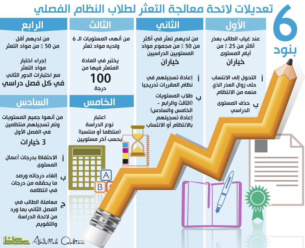 حل كراسة التدريبات كيمياء ليبيا