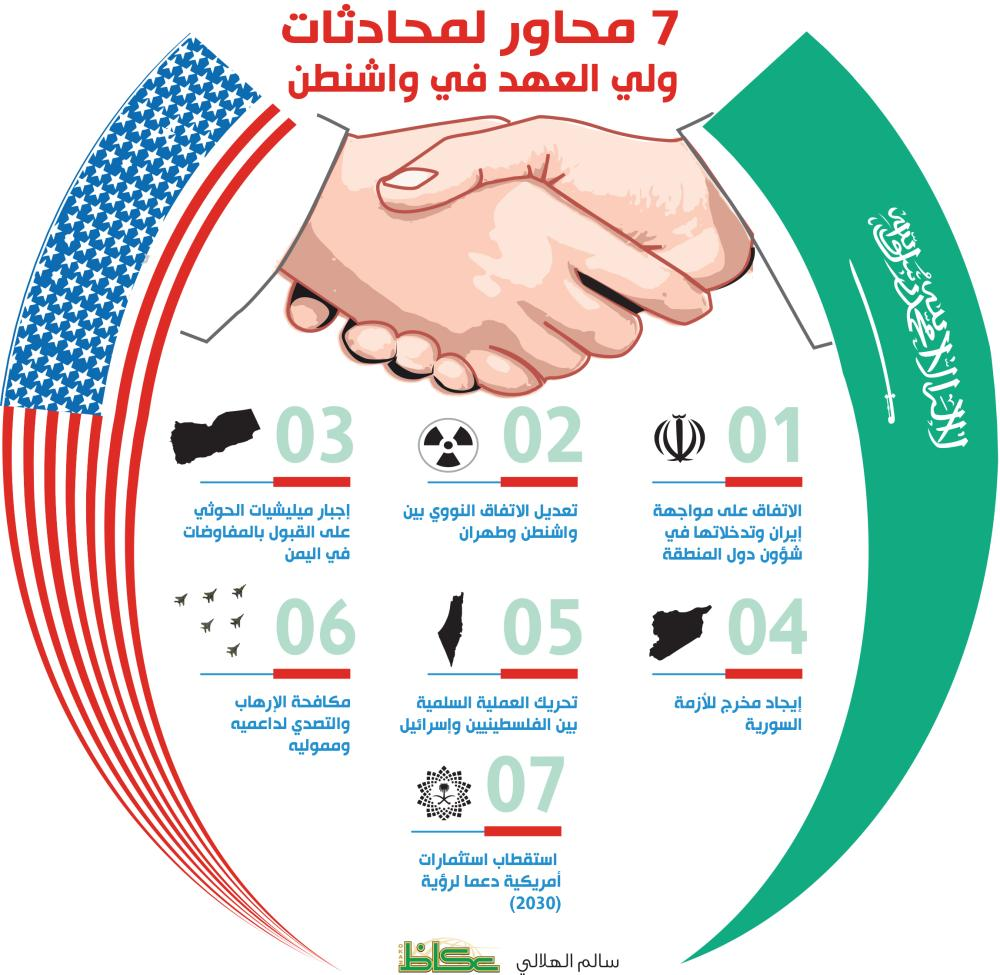 إيران واليمن الأبرز في محادثات محمد بن سلمان وترمب