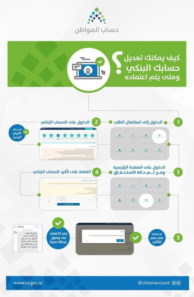 بالفيديو.. تعرَّف على كيفية تعديل الآيبان واعتماده للاستفادة من دعم «حساب المواطن»