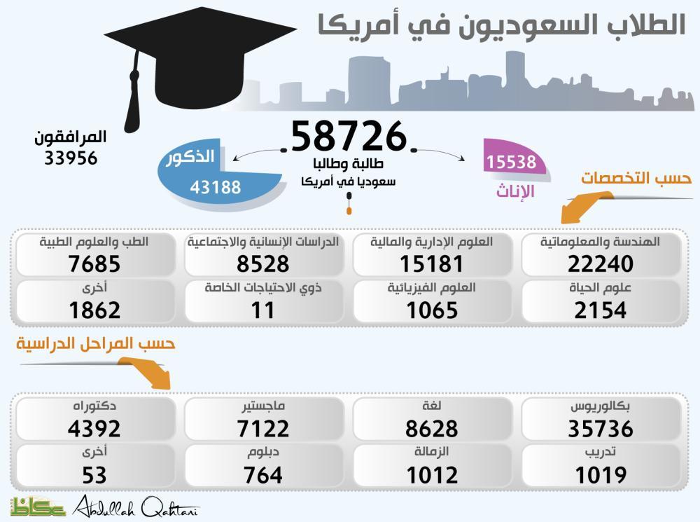 الطلاب السعوديون في أمريكا