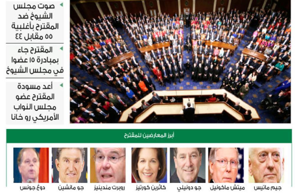 كيف أسقط الكونغرس مشروعاً ضد التحالف في اليمن؟