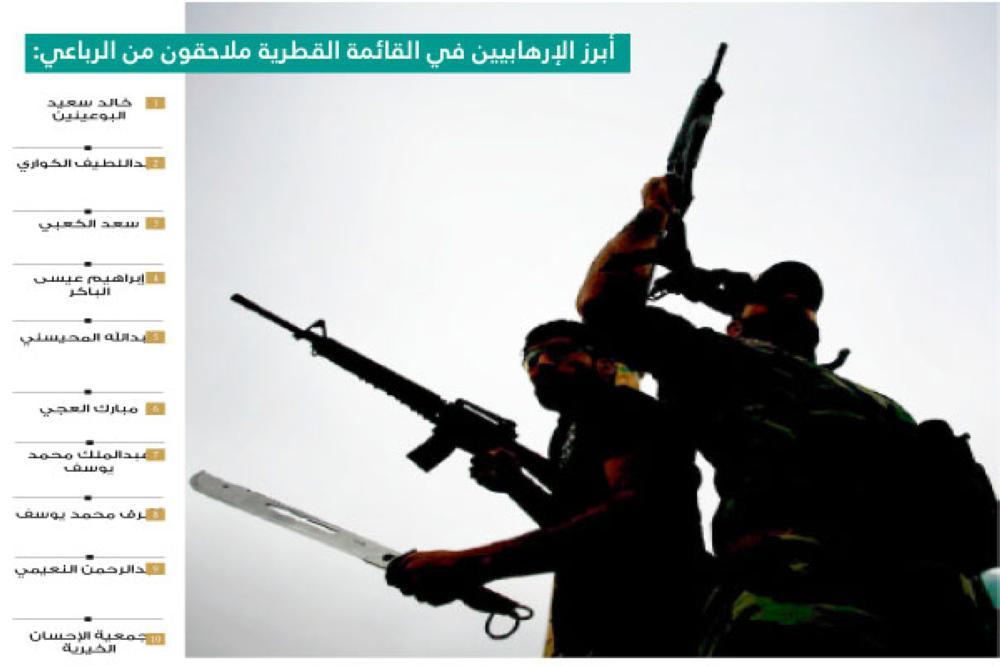 خلت القائمة القطرية من أسماء تنظيم «الإخوان» الإرهابي ومسؤولين قطريين وأعضاء من الأسرة الحاكمة المتورطين في دعم الإرهاب والمدرجين في قوائم الدول الأربع.