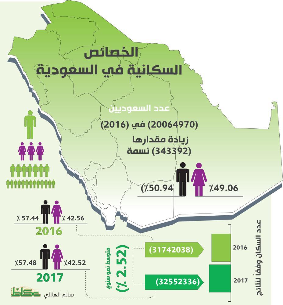 كم عدد سكان الرياض | عدد سكان السعودية 2020