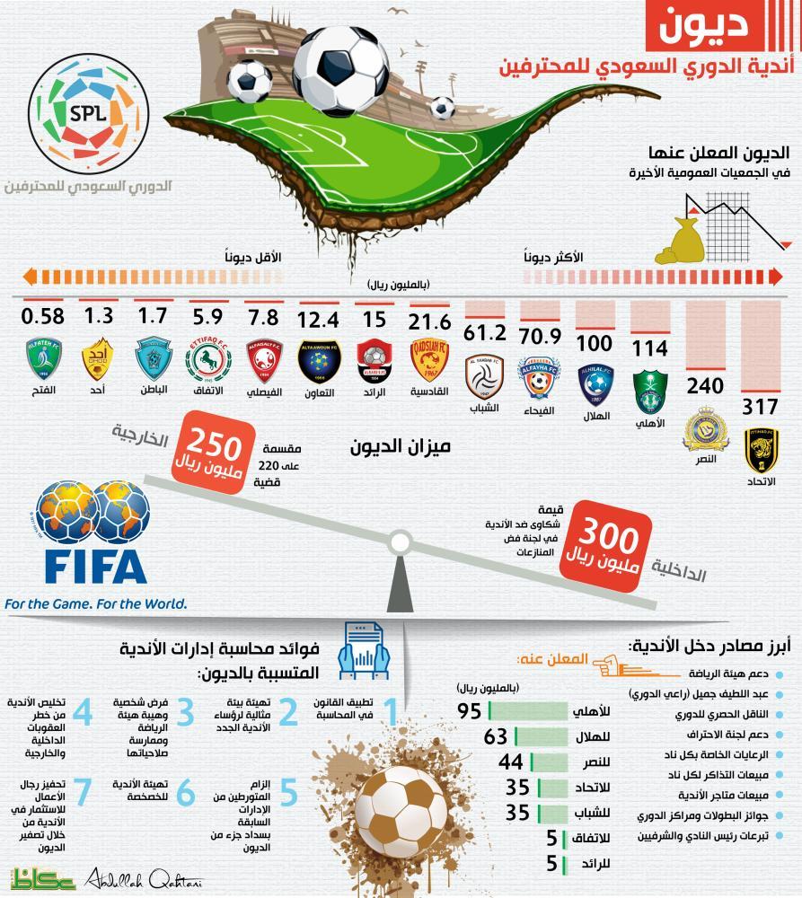 ديون أندية الدوري السعودي للمحترفين