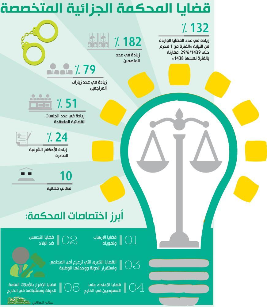 قضايا المحكمة الجزائية المتخصصة أخبار السعودية صحيفة عكاظ