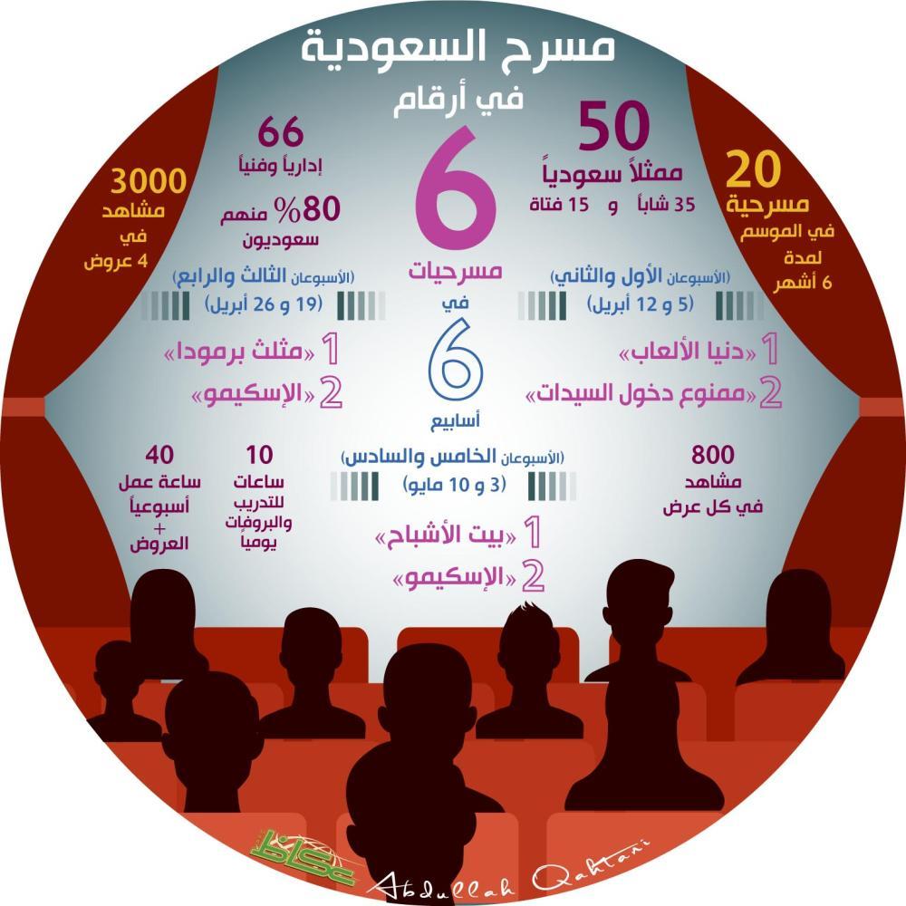 مسرح السعودية في أرقام
